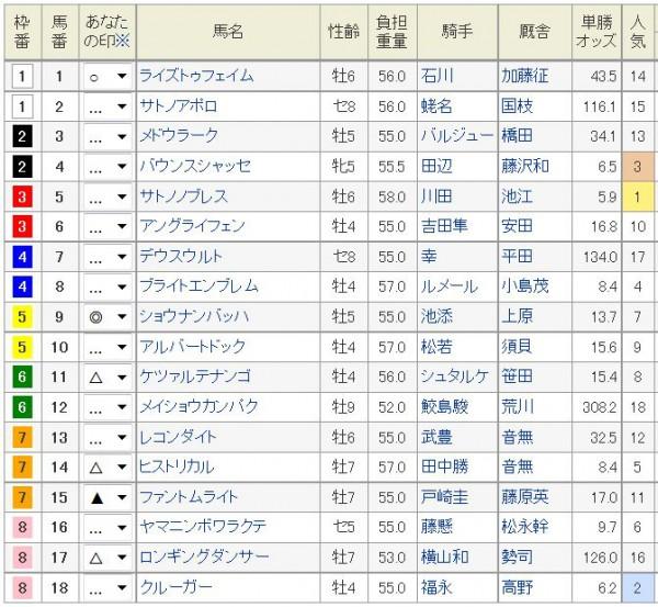 中日新聞杯2016浅次郎予想印2