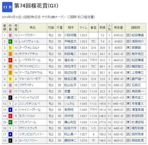 桜花賞2014年結果