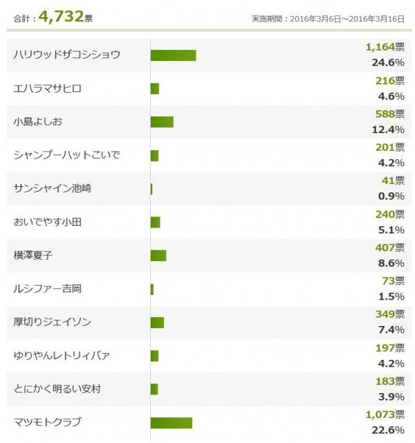 R-1グランプリ2016視聴者投票