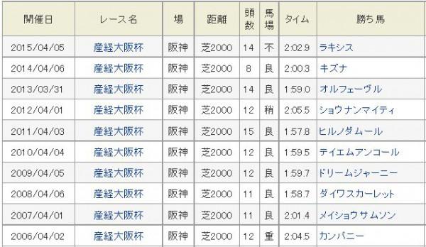 大阪杯過去10年勝ち馬