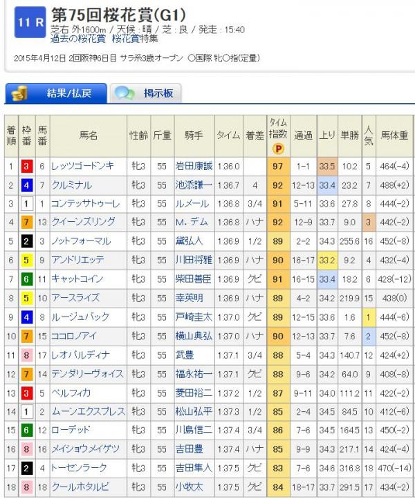 桜花賞2015年結果