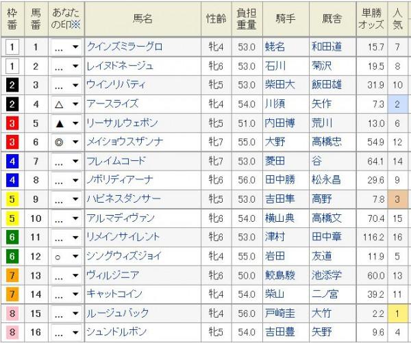 中山牝馬S2016浅次郎予想印