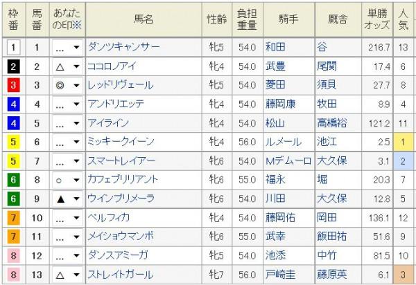 阪神牝馬S2016浅次郎予想印
