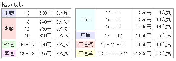 桜花賞2016払い戻し