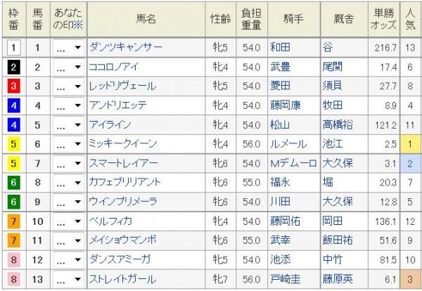 阪神牝馬S2016前売りオッズ