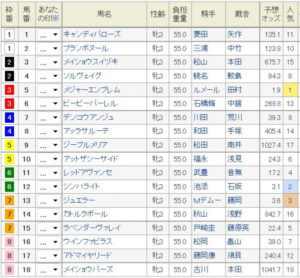 桜花賞2016枠順、馬番