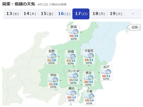 皐月賞2016天気