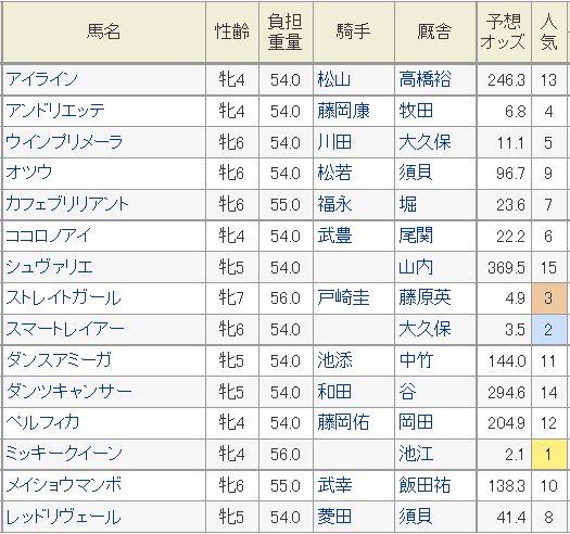 阪神牝馬S2016予想オッズ