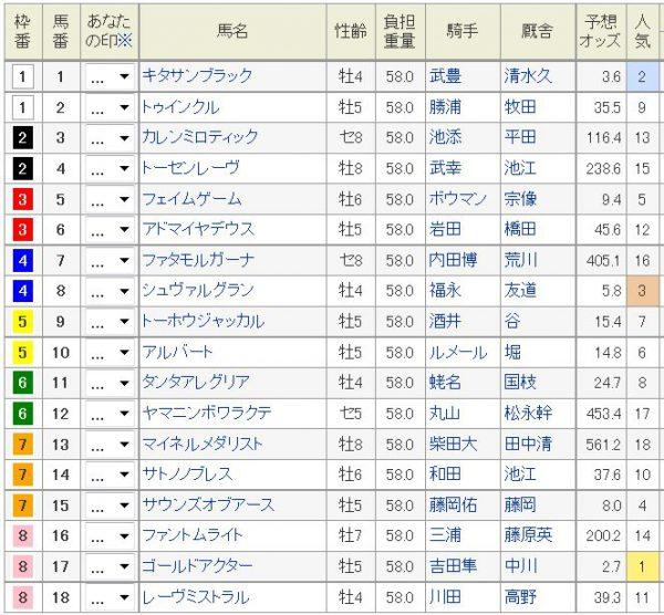 天皇賞春2016枠順、馬番