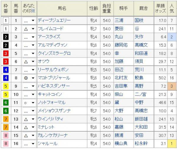 福島牝馬S2016浅次郎予想2