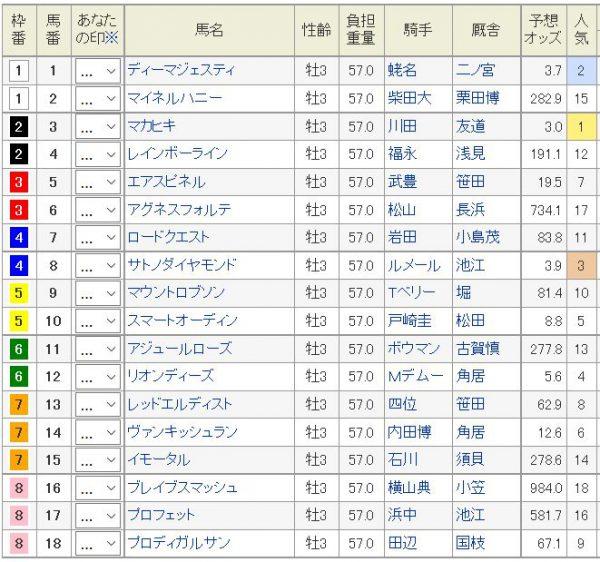 日本ダービー2016枠順、馬番