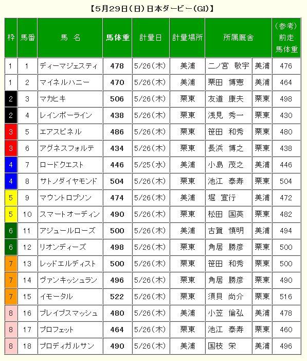 日本ダービー2016調教後の馬体重