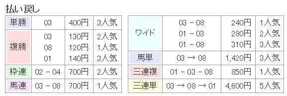 日本ダービー2016払い戻し