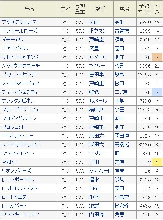 日本ダービー2016予想オッズ2