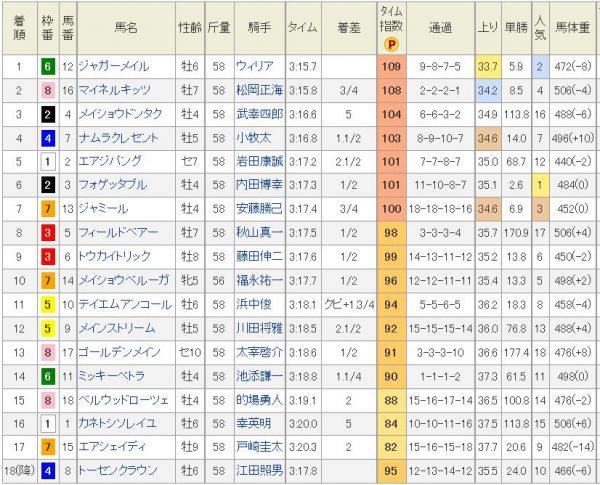 天皇賞春2010結果