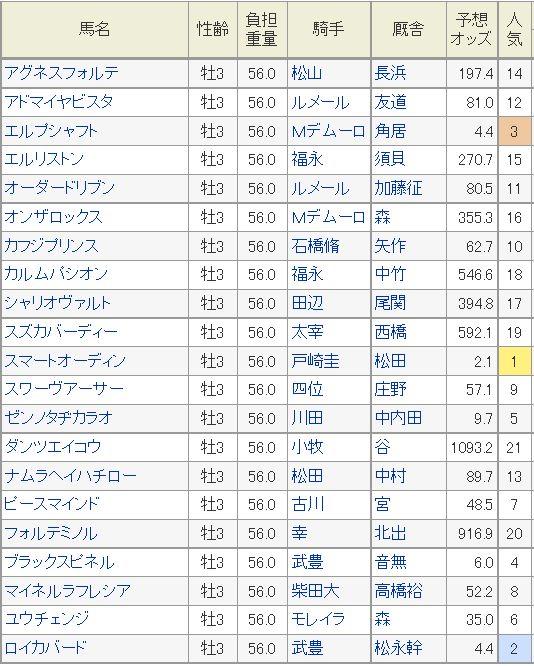 京都新聞杯2016予想オッズ