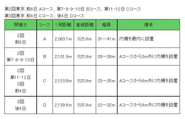 東京競馬場の芝使用コース