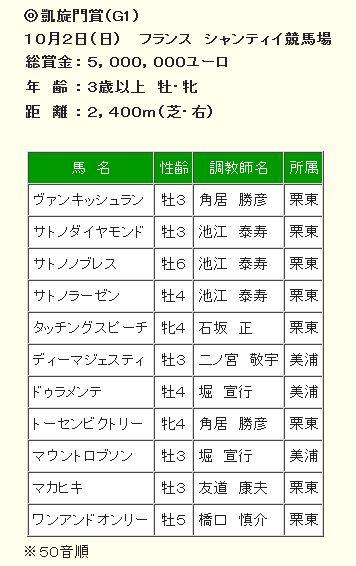凱旋門賞2016日本の登録馬