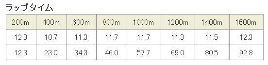 NHKマイルC2016ラップタイム