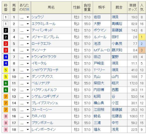 NHKマイルC2016オッズ