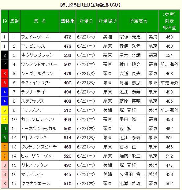 宝塚記念2016調教後の馬体重