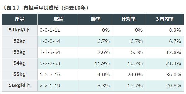 ラジオNIKKEI賞負担重量別成績