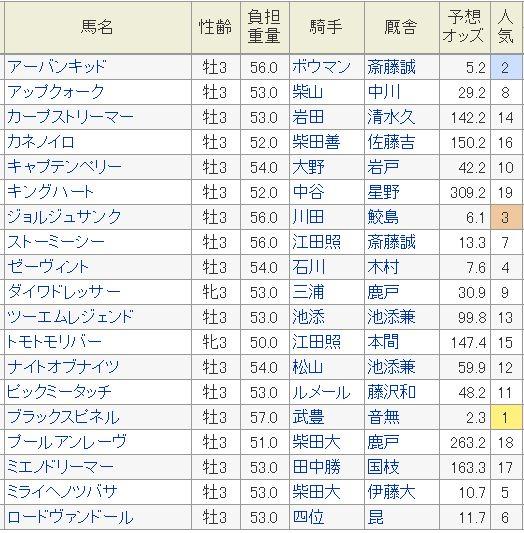 ラジオNIKKEI賞2016予想オッズ