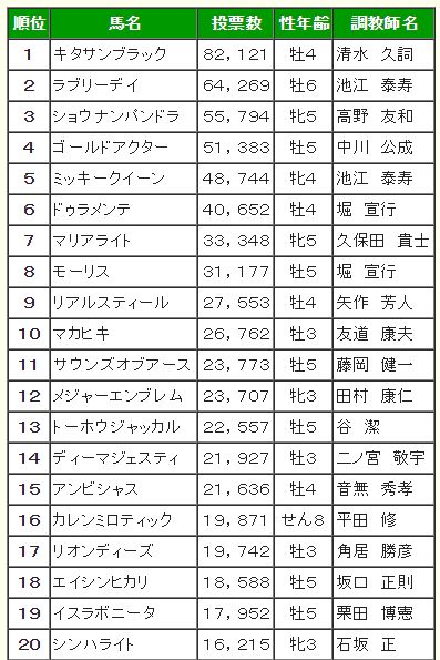 宝塚記念2016人気投票結果