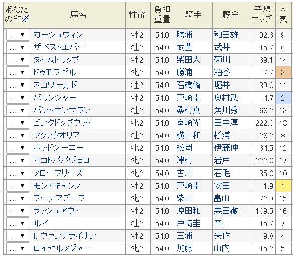 函館2歳S2016予想オッズ