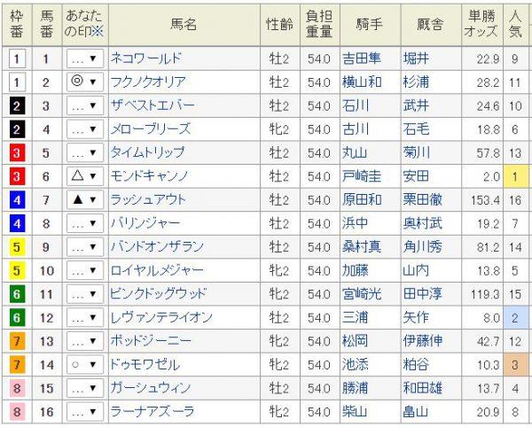 函館2歳S2016予想印2