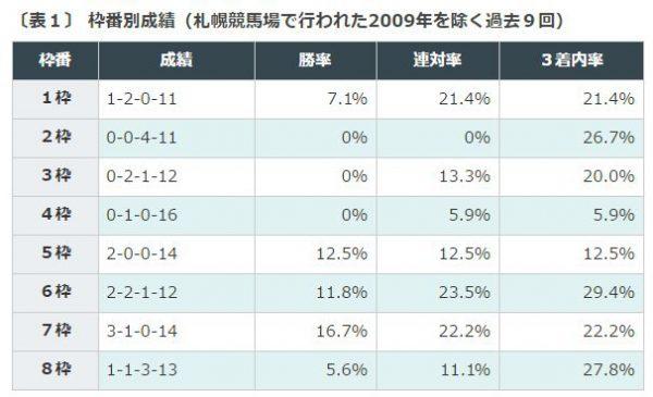 函館記念過去10年枠番別成績