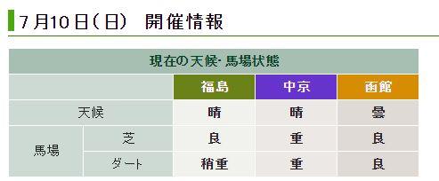 七夕賞2016の馬場