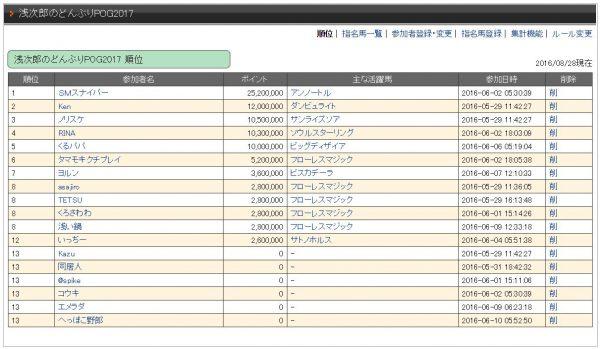 浅次郎のどんぶりPOG20160828