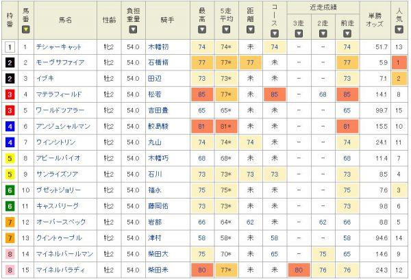 新潟2歳S2016netkeibaのタイム指数