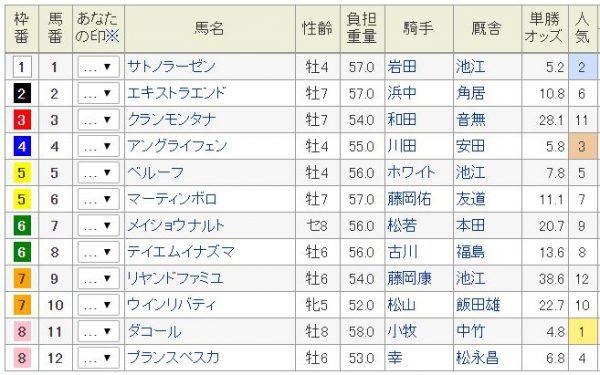 小倉記念2016日曜朝オッズ