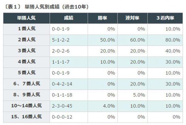 京成杯AHデータ分析人気別成績