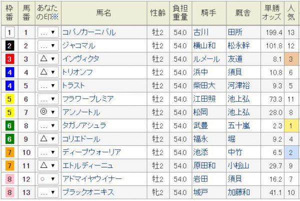 札幌2歳S2016予想印