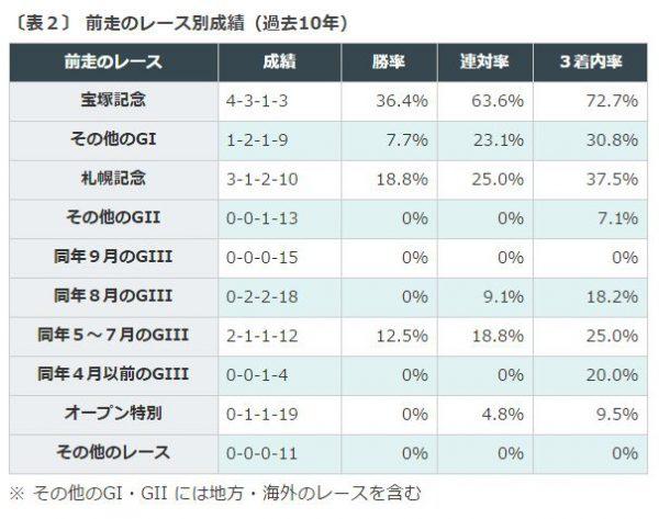%e3%82%aa%e3%83%bc%e3%83%ab%e3%82%ab%e3%83%9e%e3%83%bc%e5%89%8d%e8%b5%b0%e3%81%ae%e3%83%ac%e3%83%bc%e3%82%b9%e5%88%a5%e6%88%90%e7%b8%be