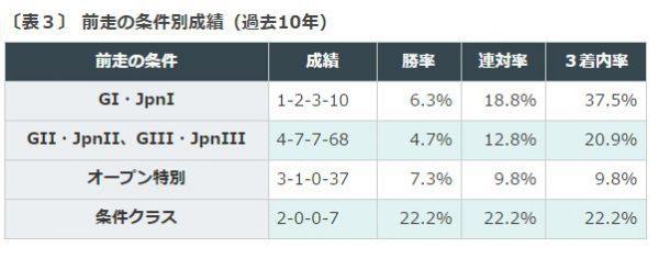京成杯AHデータ分析前走条件別成績