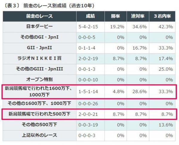 %e3%82%bb%e3%83%b3%e3%83%88%e3%83%a9%e3%82%a4%e3%83%88%e8%a8%98%e5%bf%b5%e5%89%8d%e8%b5%b0%e3%81%ae%e3%83%ac%e3%83%bc%e3%82%b9%e5%88%a5%e6%88%90%e7%b8%be