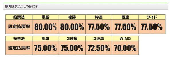 jra%e3%81%ae%e6%89%95%e3%81%84%e6%88%bb%e3%81%97%e7%8e%87