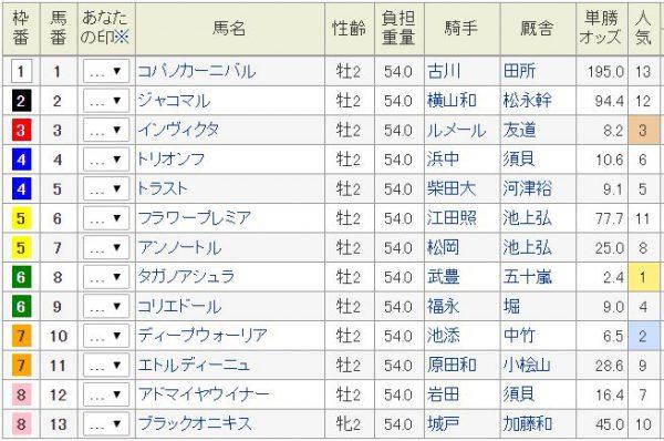 札幌2歳S2016土曜朝オッズ