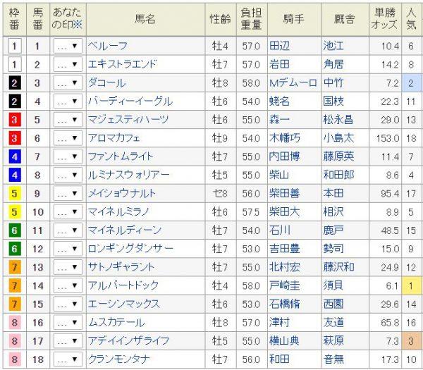 新潟記念2016日曜朝オッズ