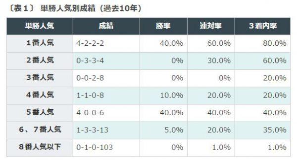 %e5%a4%a9%e7%9a%87%e8%b3%9e%e7%a7%8b%e9%81%8e%e5%8e%bb10%e5%b9%b4%e5%8d%98%e5%8b%9d%e4%ba%ba%e6%b0%97%e5%88%a5%e6%88%90%e7%b8%be
