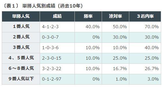 %e8%8f%8a%e8%8a%b1%e8%b3%9e%e3%83%87%e3%83%bc%e3%82%bf%e4%ba%ba%e6%b0%97%e5%88%a5%e6%88%90%e7%b8%be