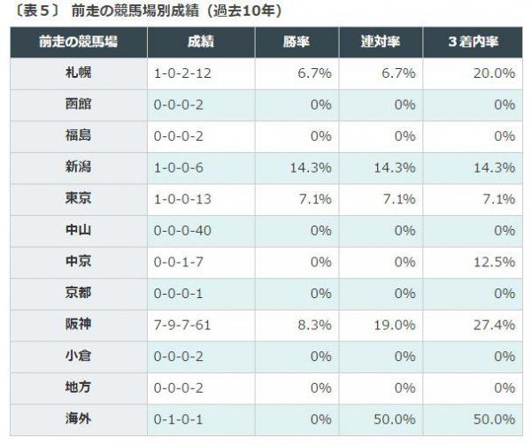 %e7%a7%8b%e8%8f%af%e8%b3%9e%e3%83%87%e3%83%bc%e3%82%bf%e5%89%8d%e8%b5%b0%e7%ab%b6%e9%a6%ac%e5%a0%b4