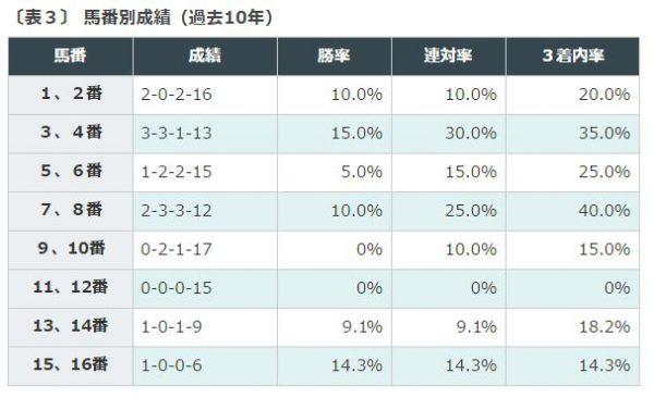 %e6%af%8e%e6%97%a5%e7%8e%8b%e5%86%a0jra%e3%81%ae%e9%a6%ac%e7%95%aa%e5%88%a5%e6%88%90%e7%b8%be