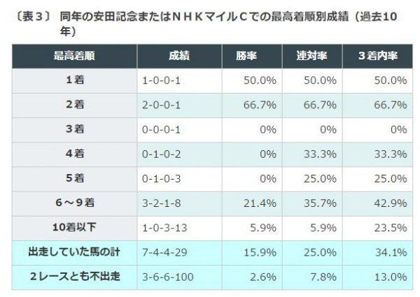 %e3%82%b9%e3%83%af%e3%83%b3s%e3%81%aeg%e2%85%a0%e5%ae%9f%e7%b8%be%e3%83%87%e3%83%bc%e3%82%bf