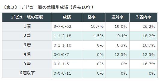 %e6%9d%b1%e3%82%b9%e3%83%9d%e6%9d%af2%e6%ad%b3s%e6%96%b0%e9%a6%ac%e6%88%90%e7%b8%be%e3%83%87%e3%83%bc%e3%82%bf