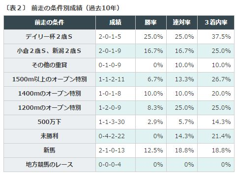 %e4%ba%ac%e7%8e%8b%e6%9d%af2%e6%ad%b3s%e5%89%8d%e8%b5%b0%e6%9d%a1%e4%bb%b6%e3%83%87%e3%83%bc%e3%82%bf